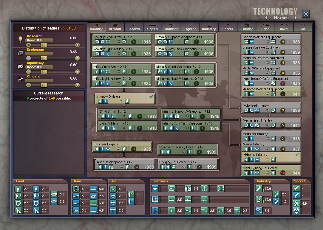 Vanilla HOI3's technology research screen