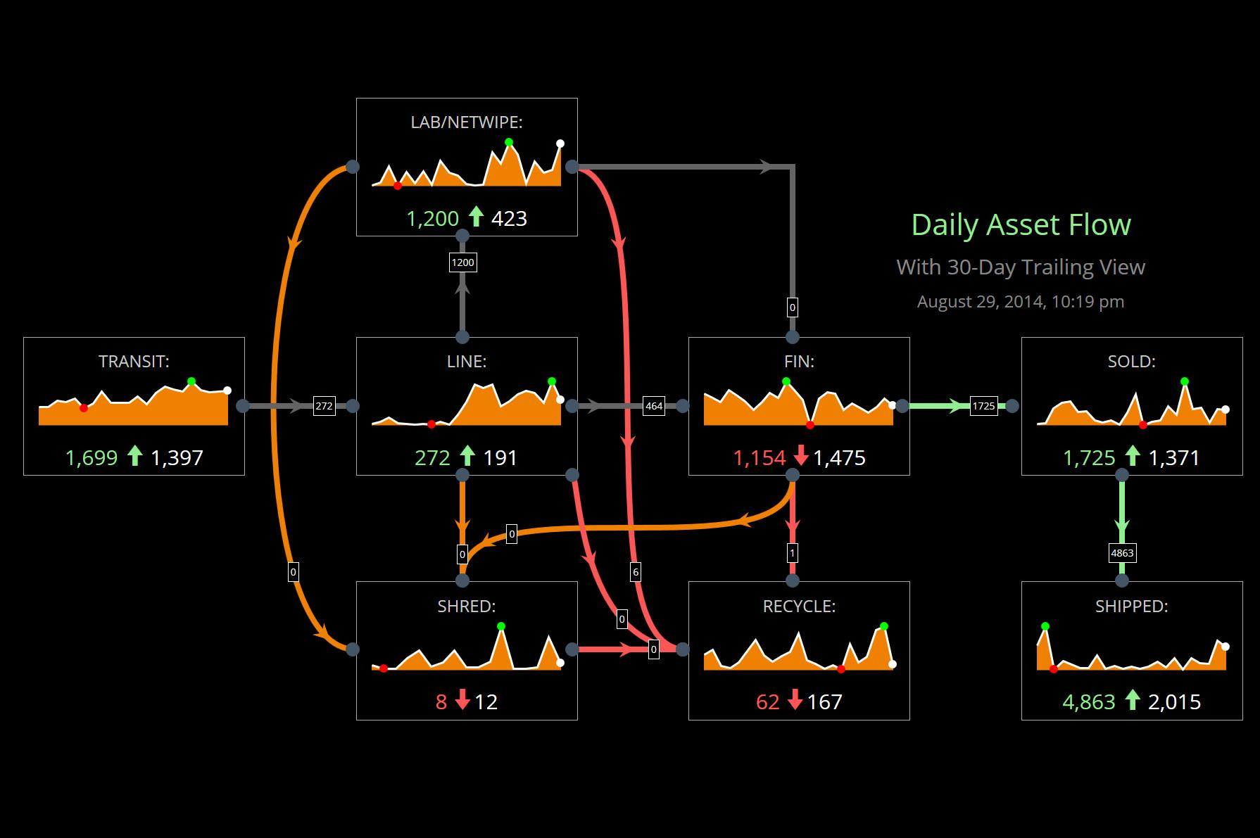 Daily Asset Flow Dashboard